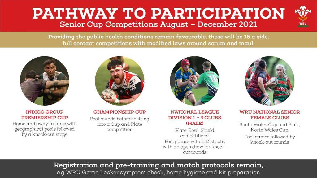 WRU Announce Club Competition Format