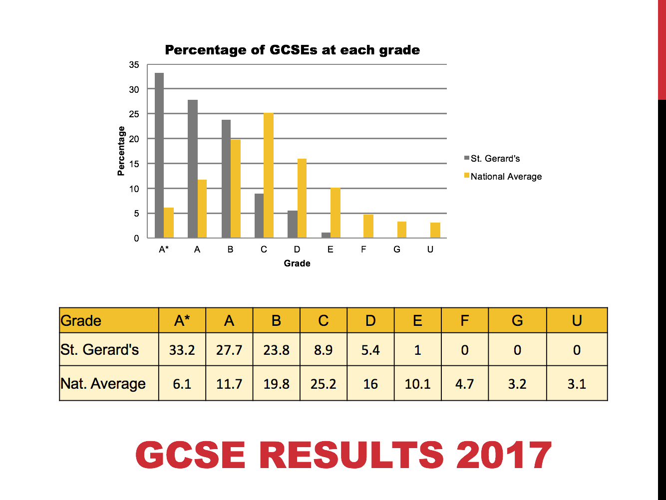 Graph - GCSE '17