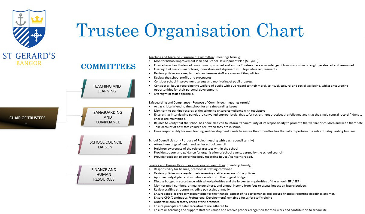 TrusteesStructure3