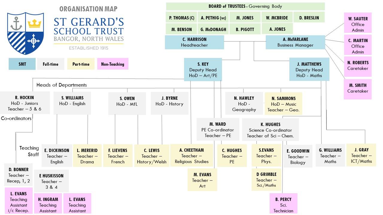 Organisation Chart 2021